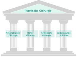 Vier Säulen tragen die Plastische Chirurgie